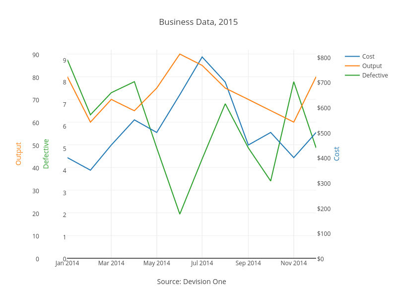 how to get excel 2013 graph x axis on bottom