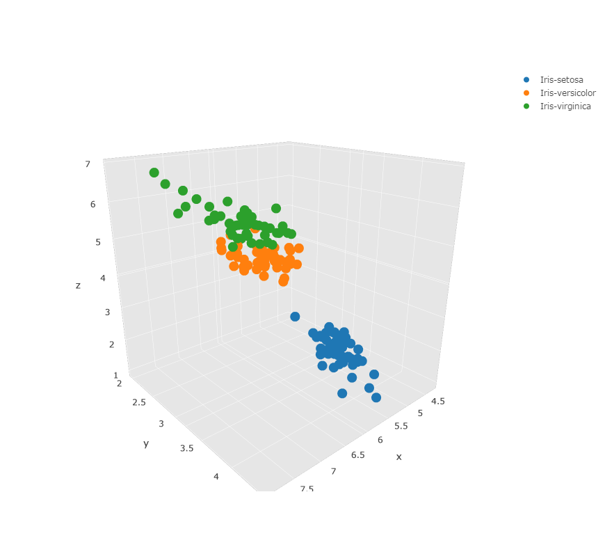 Make a 3d scatter plot online with plotly and excel for 3d plot online