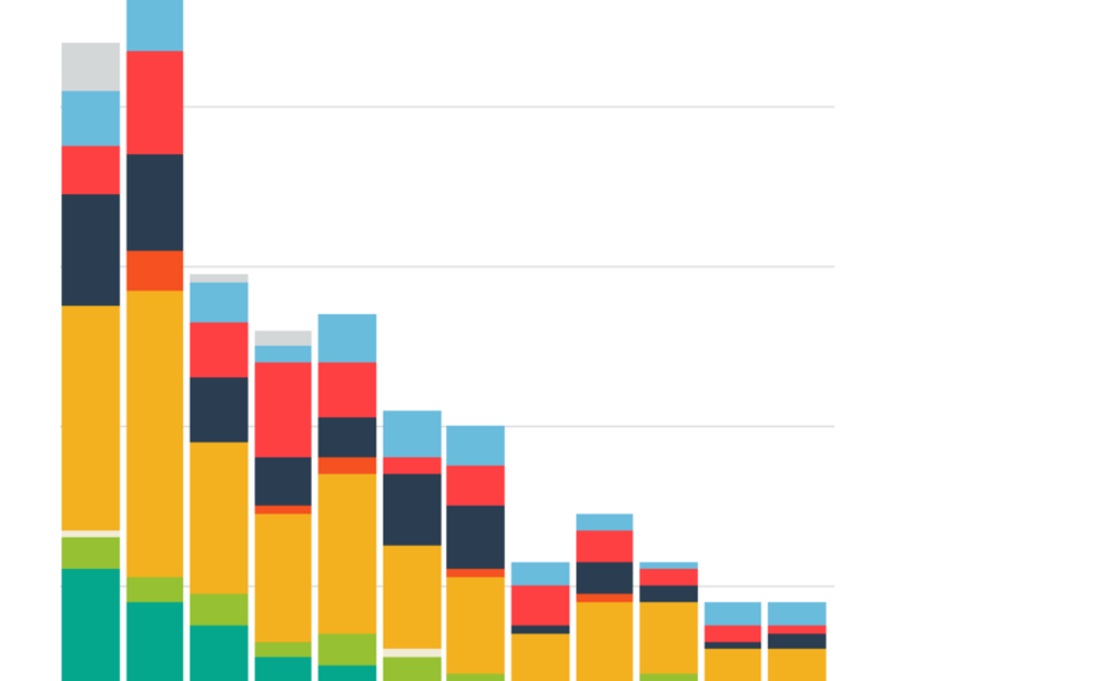 Make a Bar Chart Online with Plotly and Excel