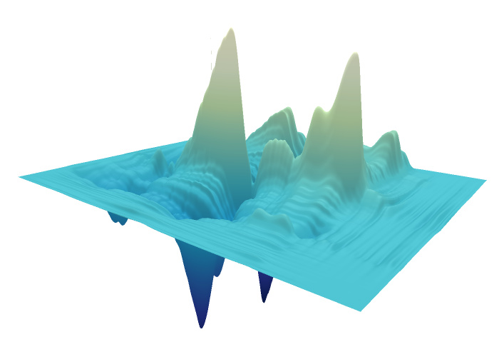 All 3d Charts In Plotly Js Are Rendered With Webgl Leveraging The Power Of The Gpu For Fast Interactivity View The Interactive Version