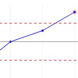 SPC Control Charts