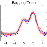 Single Estimator Versus Bagging Bias-Variance Decomposition