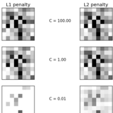 L1 Penalty and Sparsity in Logistic Regression