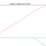 Path with L1- Logistic Regression