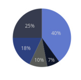 Pie Charts in R | Examples | Plotly