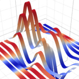 Plotly js 3D Charts