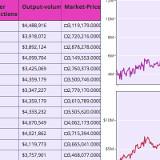 Table and Chart Subplots