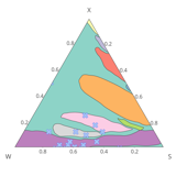 Ternary Scatter Overlaid on Contour
