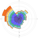 Wind Rose And Polar Bar Charts Python Plotly
