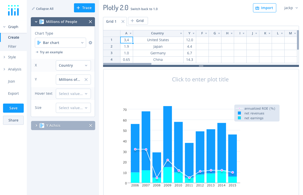 Online chart maker plotly make charts and dashboards online